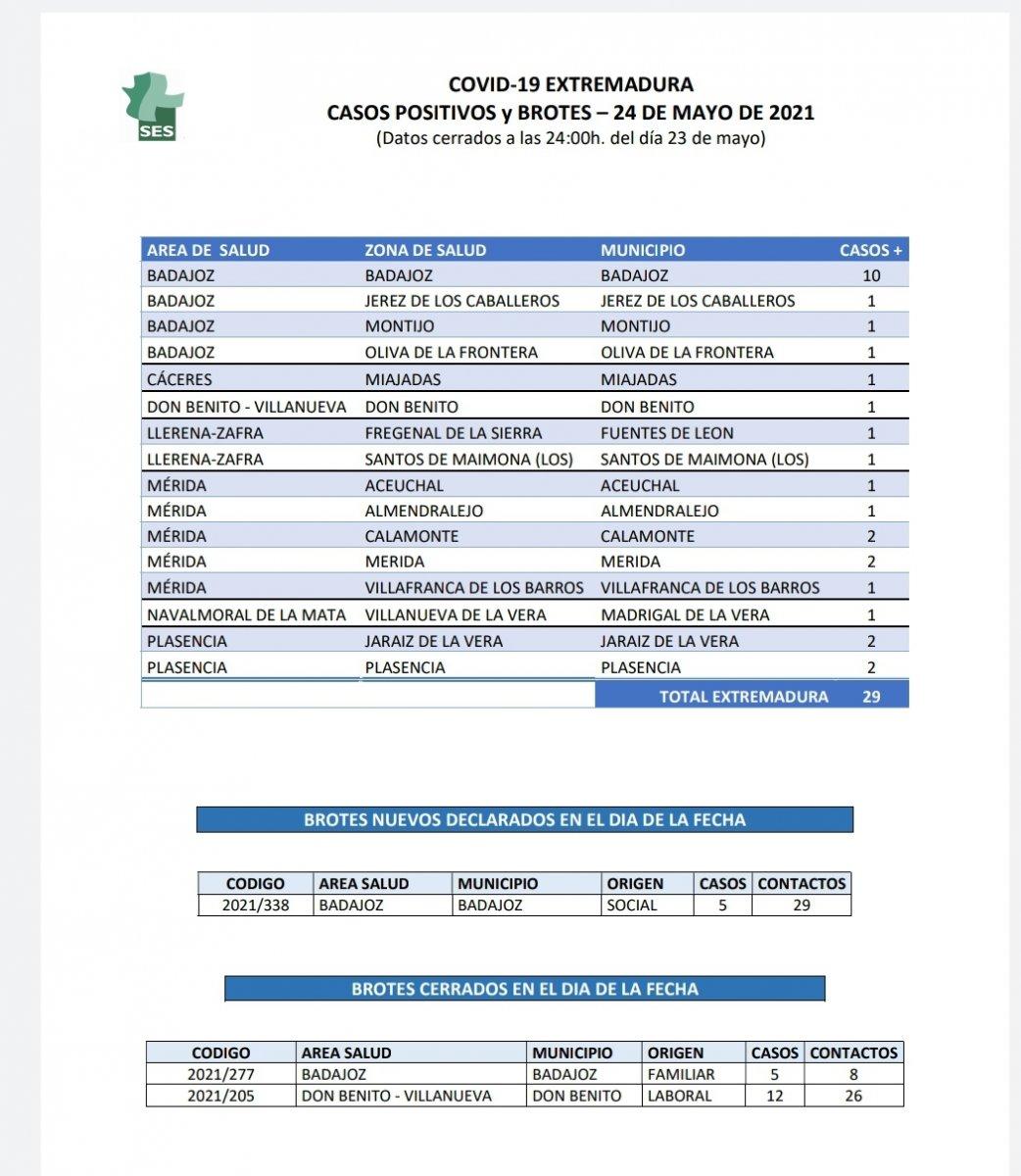 Conoce dónde se localizan los nuevos contagios confirmados en Extremadura este 24 de mayo