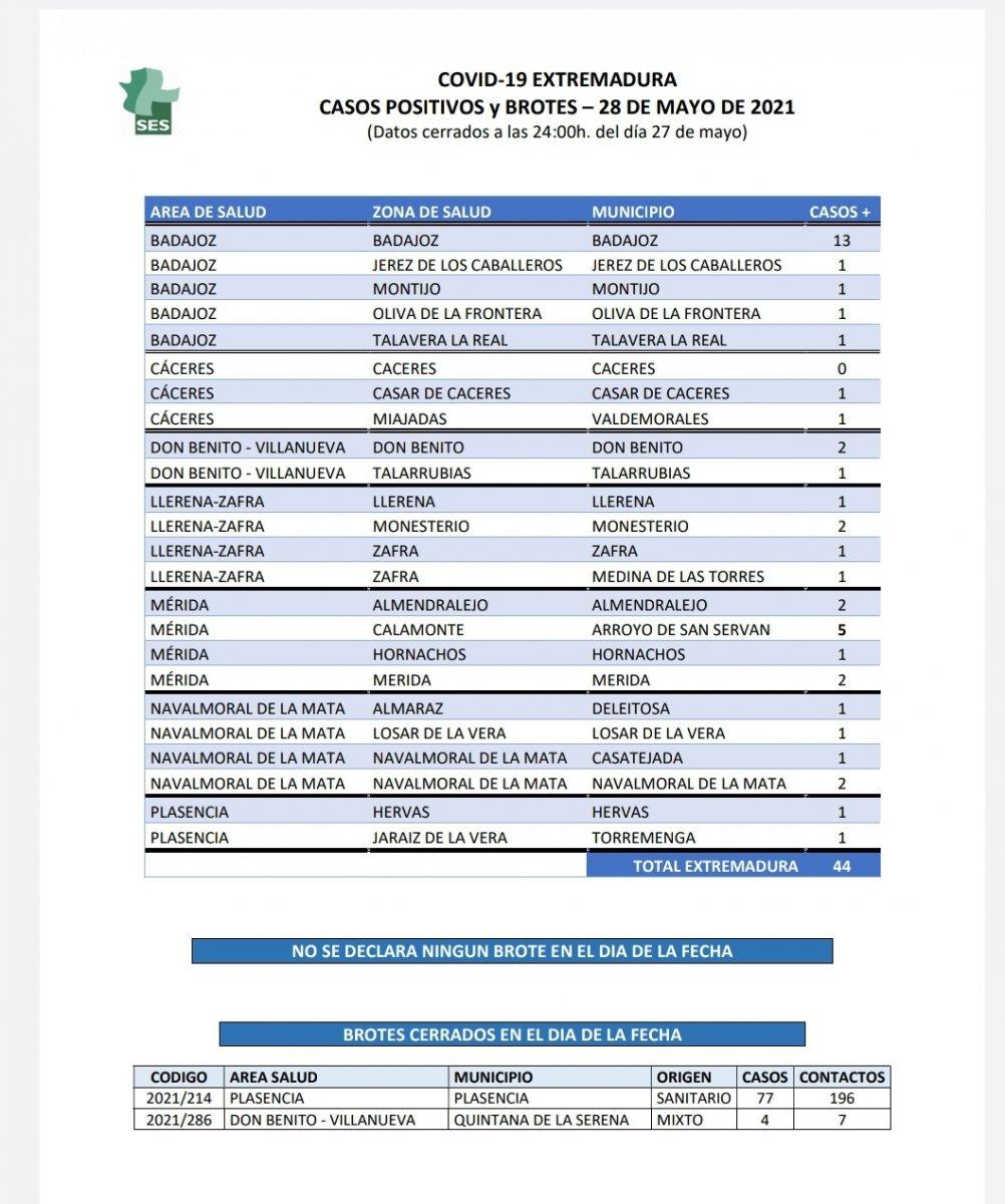 Localiza los nuevos positivos confirmados en las últimas 24 horas en Extremadura
