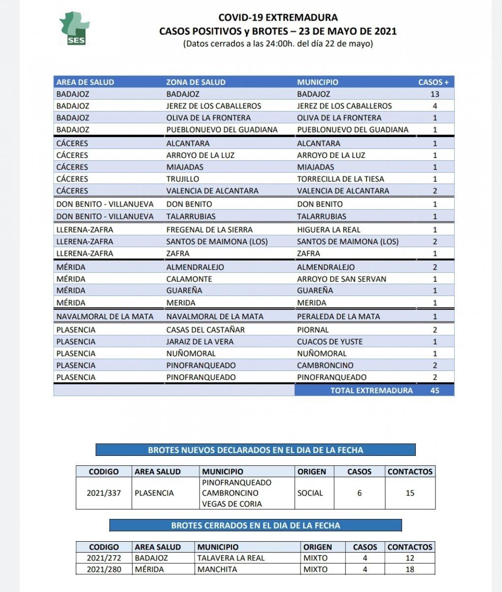 Conoce dónde se localizan los nuevos casos de Covid confirmados en Extremadura este 23 de mayo