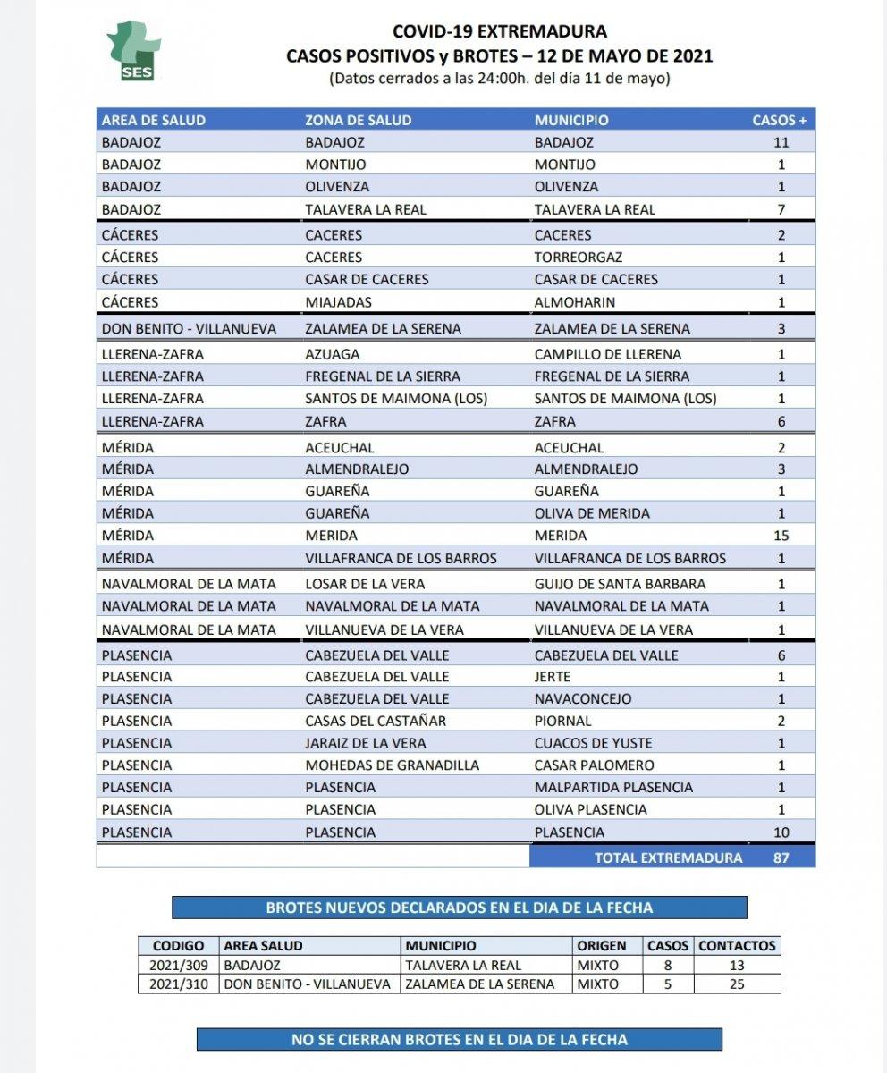 Municipios que notifican casos de Covid este miércoles 12 de mayo en Extremadura