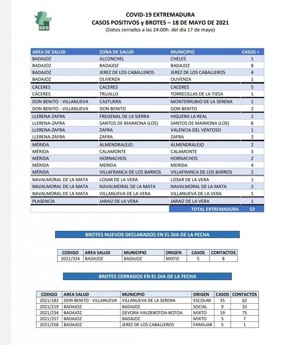 Positivos por Covid registrados localidad a localidad en este 18 de mayo