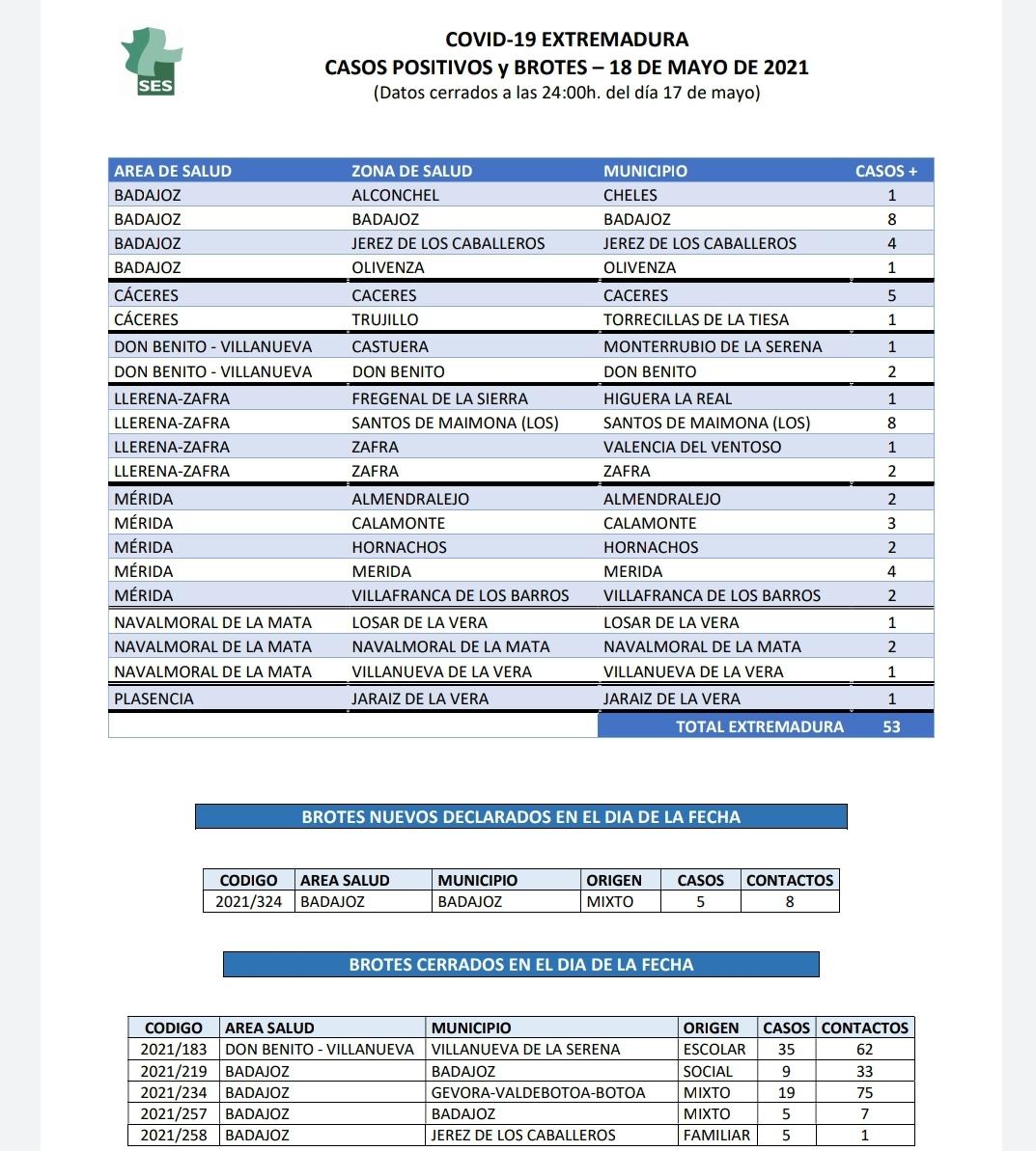 Nuevos contagios comunicados por Sanidad en Extremadura este 19 de mayo