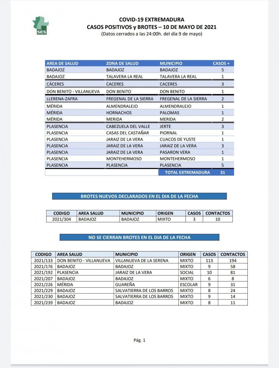 Nuevos contagios de Covid-19 en Extremadura localidad a localidad el 10 de mayo