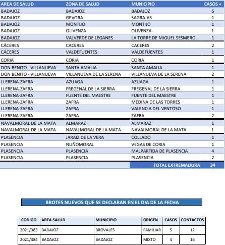 Consulta dónde se localizan los contagios y brotes declarados este 13 de junio en Extremadura