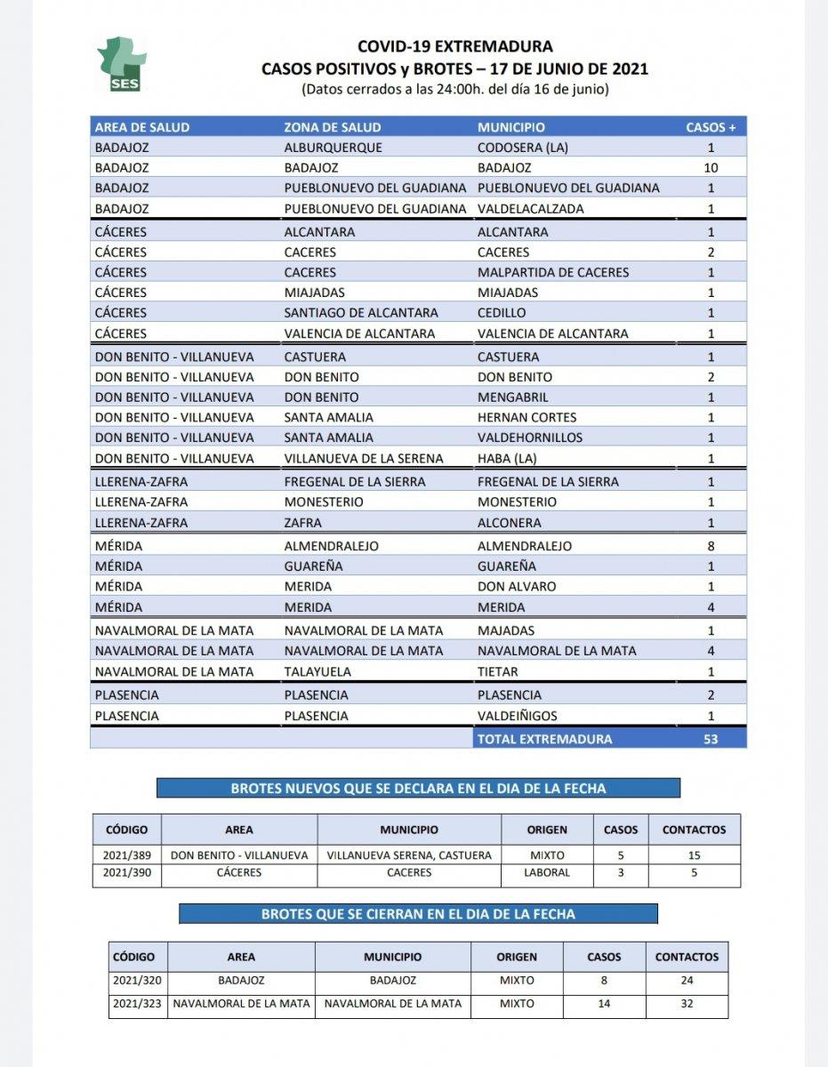 Estas son las poblaciones que notifican casos de Covid este 17 de junio en Extremadura