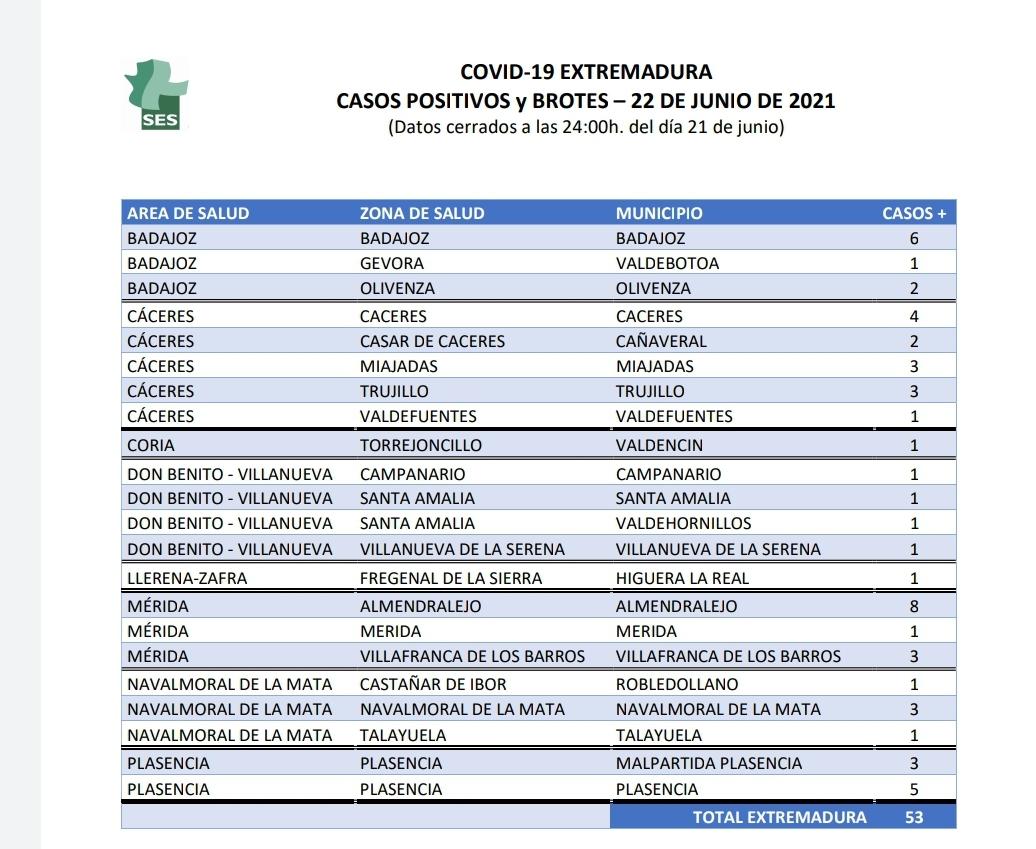 Conoce los municipios en los que se localizan los 53 nuevos casos de Covid-19