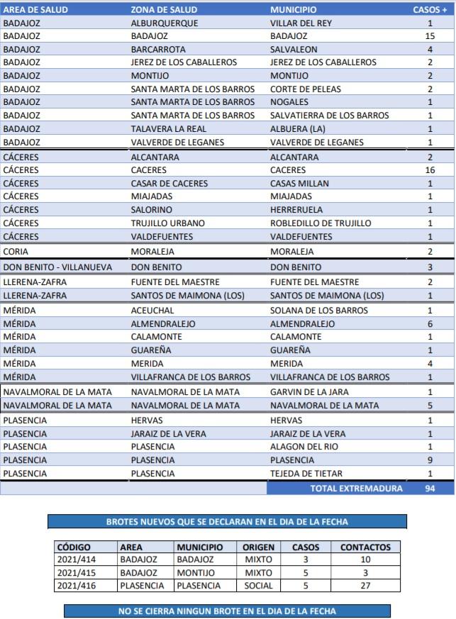 Conoce los contagios y brotes declarados este 27 de junio en Extremadura