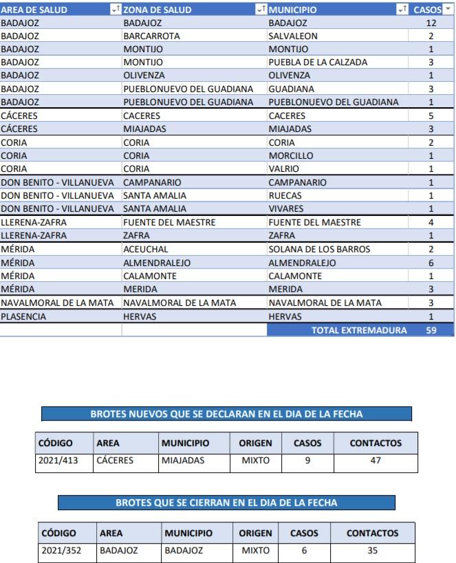 Consulta dónde se localizan los contagios y brotes declarados este 26 de junio en Extremadura
