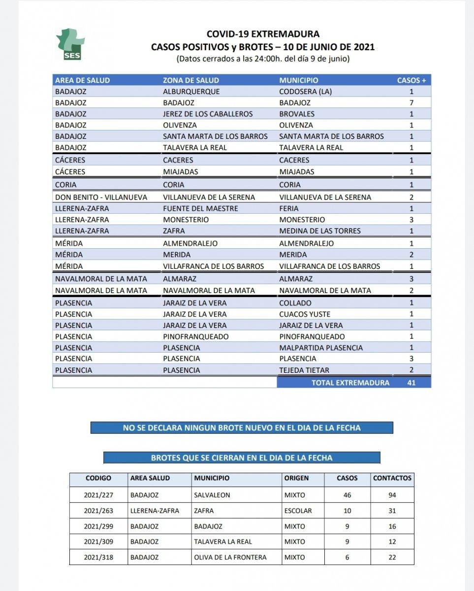 Localiza dónde se han confirmado los nuevos casos de Covid-19 este 10 de junio