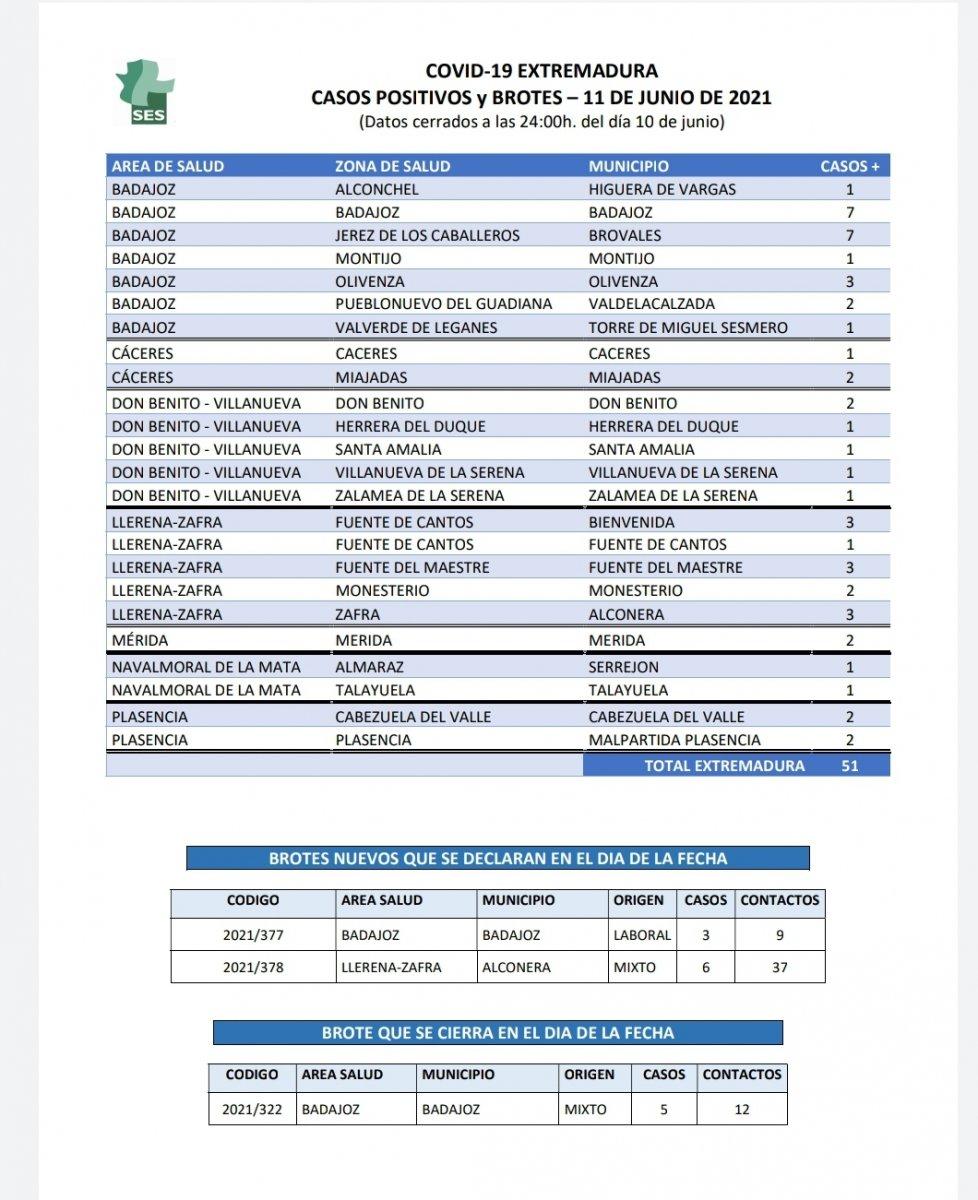 Estos son los municipios que notifican  contagios de Covid este 11 de junio