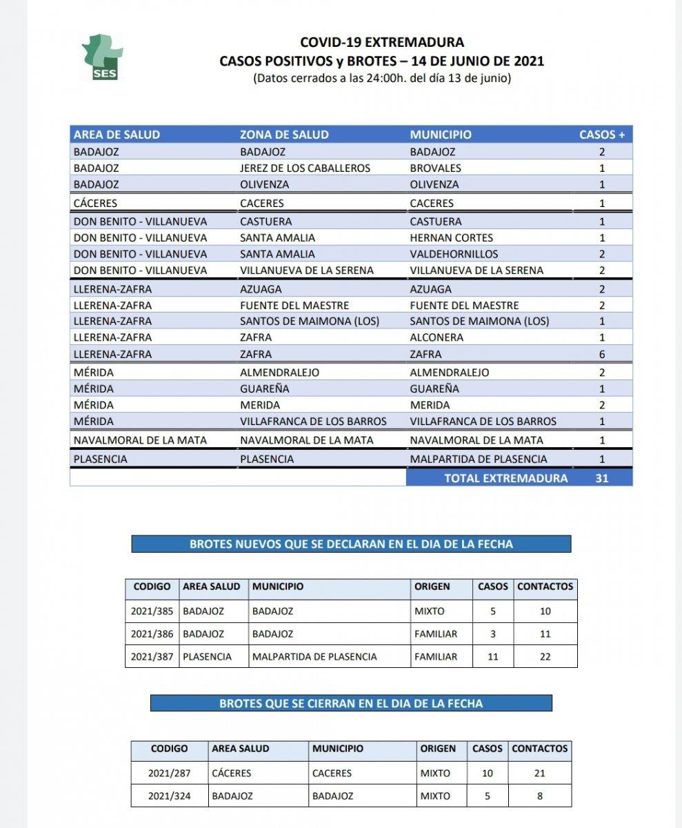 Conoce dónde se localizan los 31 nuevos casos de Covid-19 confirmados en Extremadura