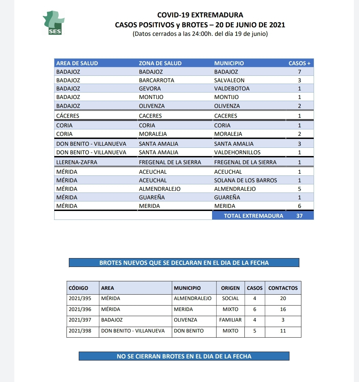 Municipios en los que se han confirmado contagios por Covid en las últimas horas