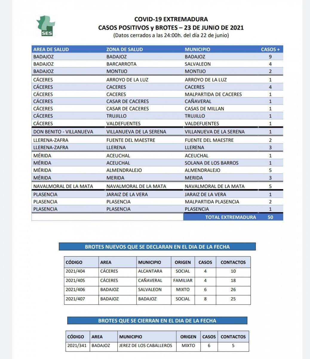 Localiza los nuevos casos de coronavirus que notifica Extremadura este 23 de junio