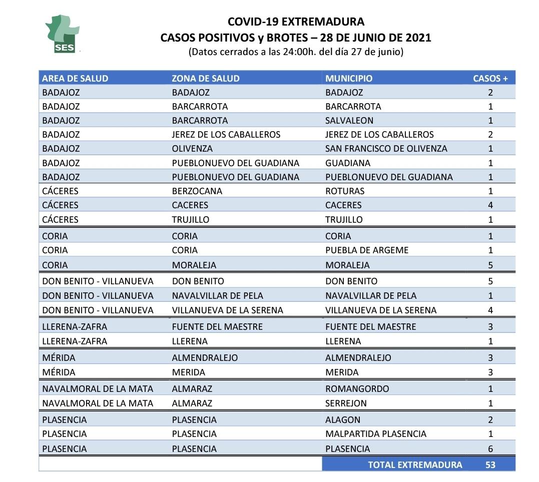 Conoce en qué municipios se han localizado los 114 casos positivos este 29 de junio en Extremadura