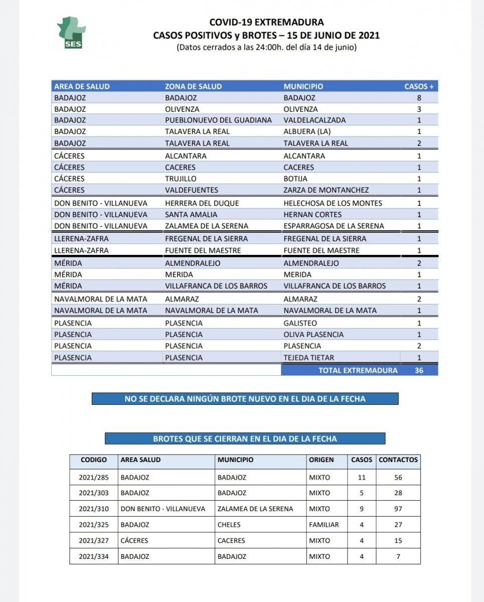 Localiza en qué localidades extremeñas se han notificado casos de Covid este 15 de junio