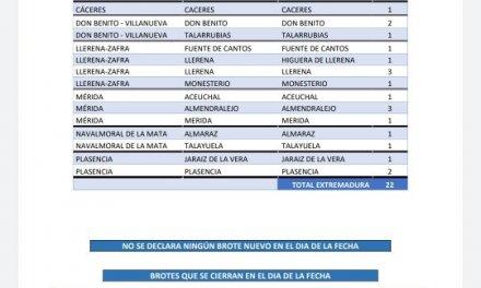 Estos son los municipios que notifican casos de Covid este 7 de junio en Extremadura
