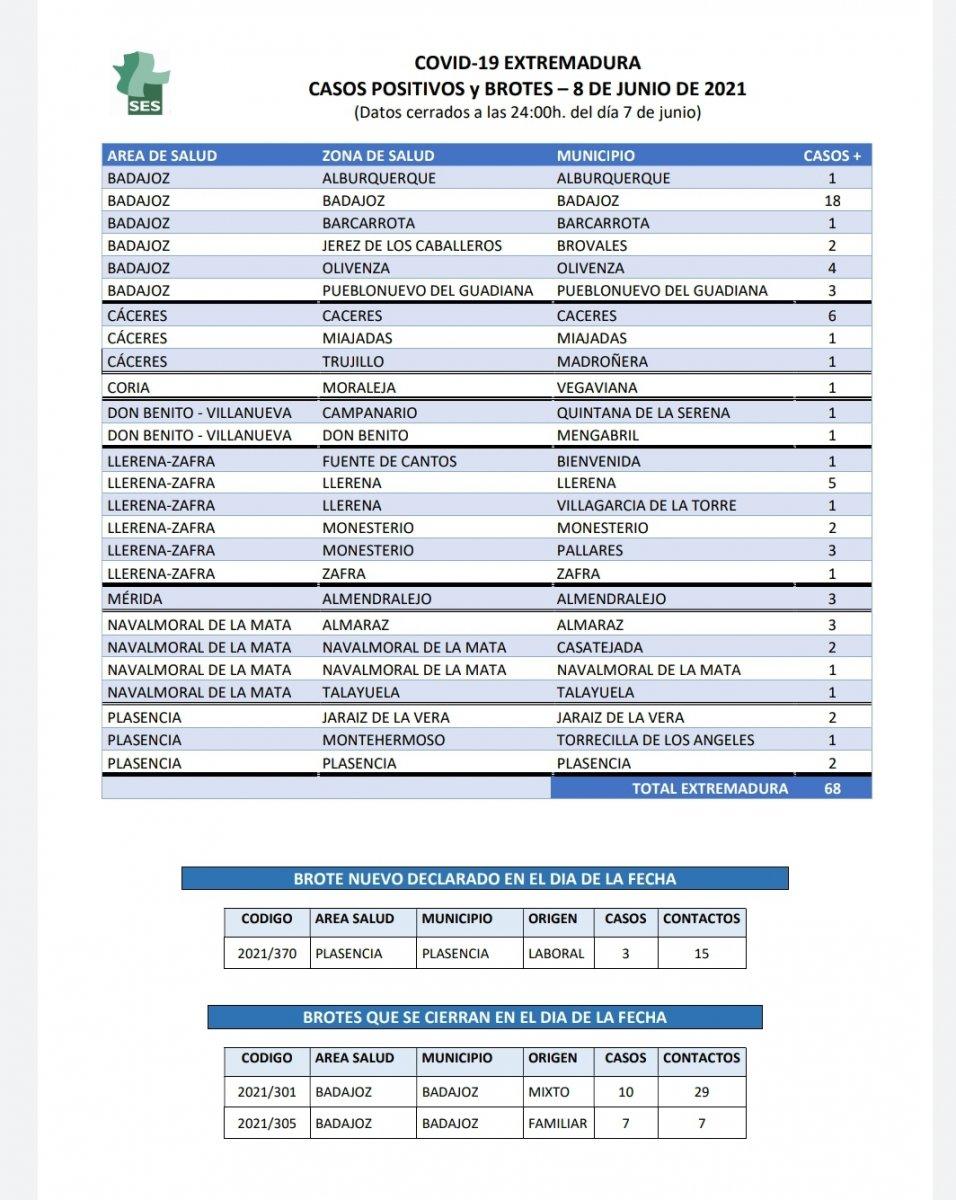 Localiza los nuevos contagios por Covid-19 confirmados en Extremadura este 8 de junio