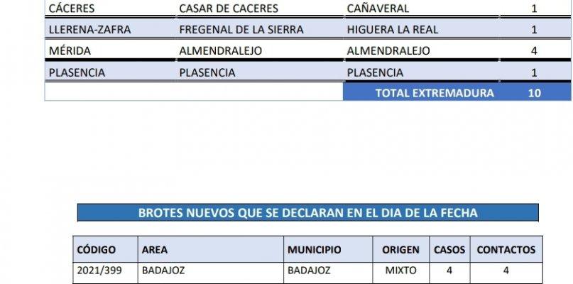 Localiza los municipios que suman nuevos casos de coronavirus este 21 de junio