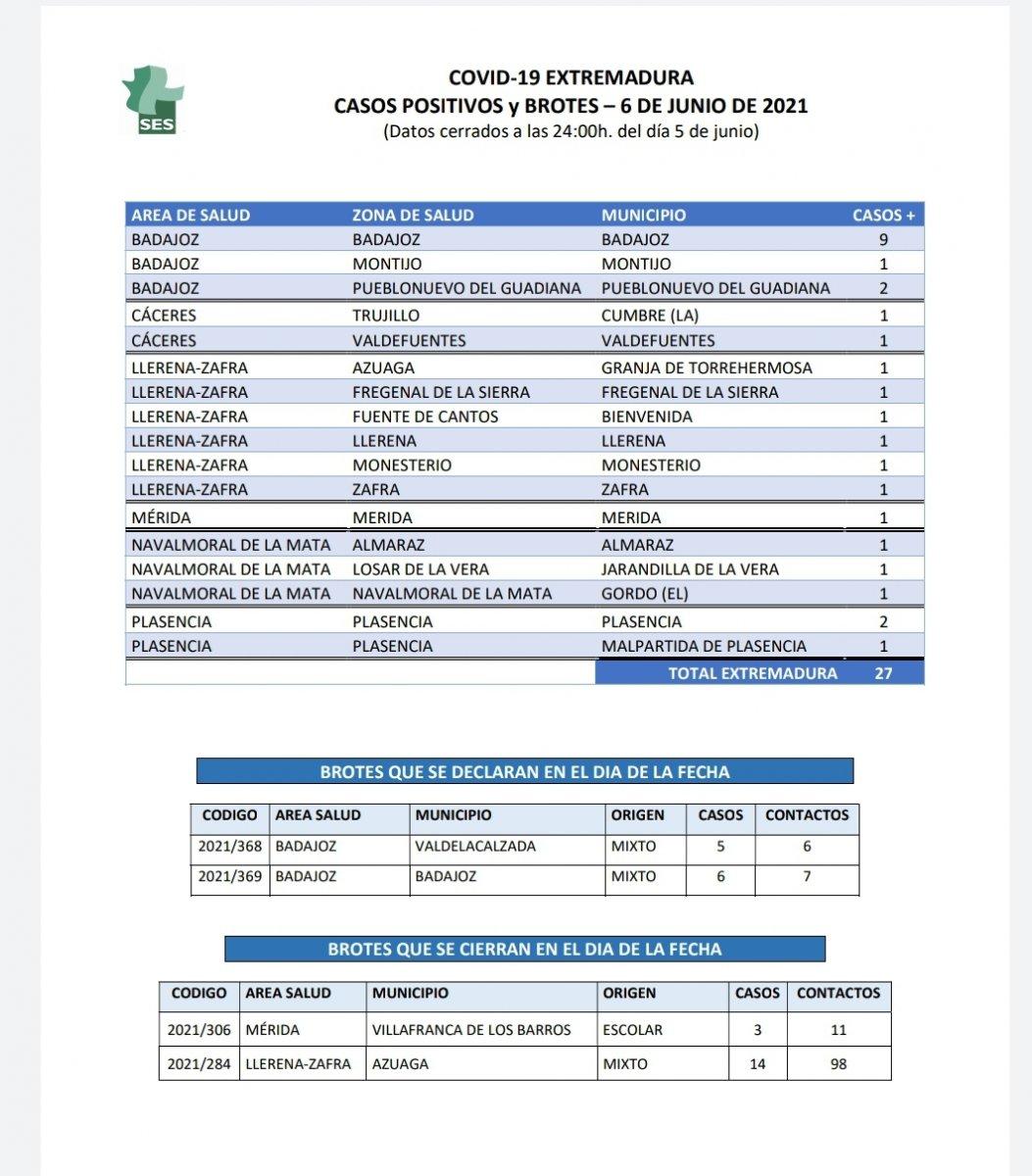 Localiza dónde se han confirmado casos de Covid-19 este 6 de junio en Extremadura