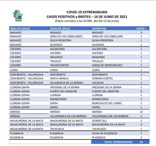 Municipios de Extremadura que suman nuevos positivos este 16 de junio