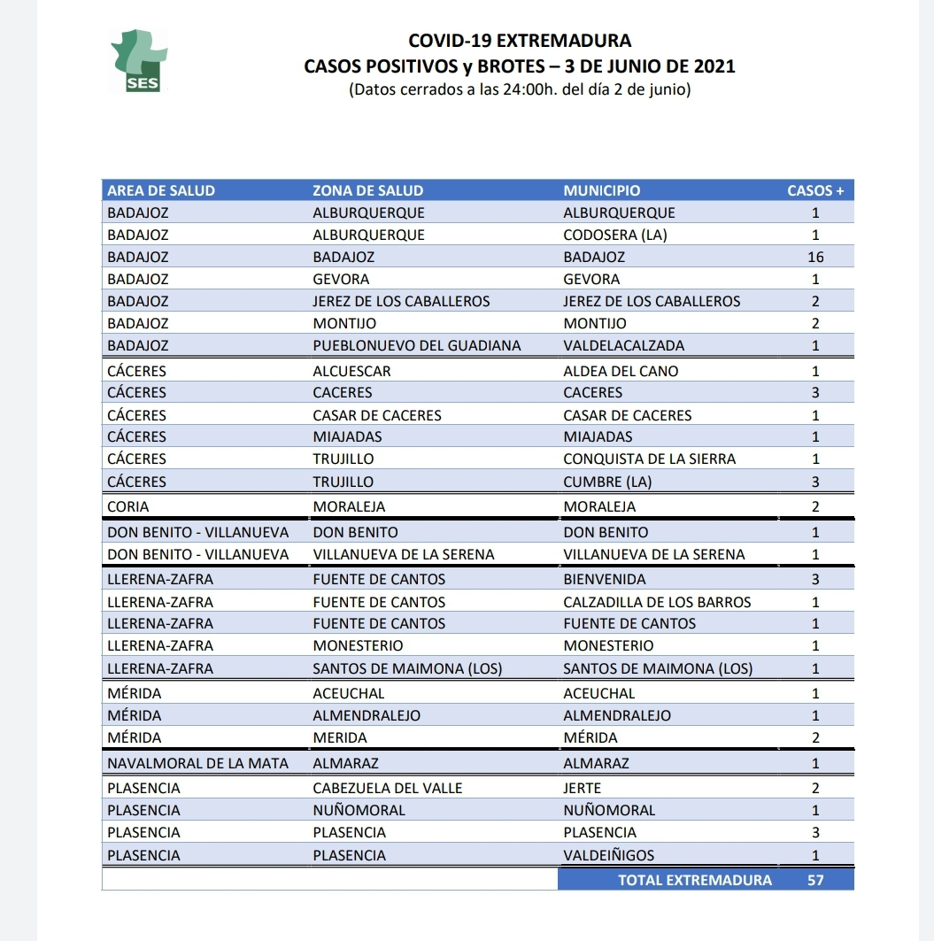 Conoce dónde se localizan los contagios y brotes declarados este 3 de junio en Extremadura