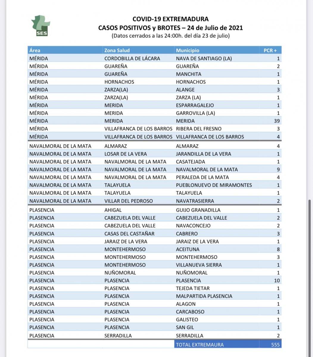 Consulta los 555 contagios y los cinco brotes de Covid-19 notificados este 24 de julio