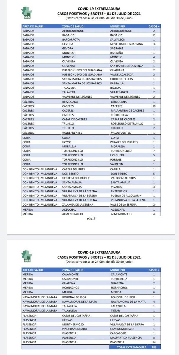 Conoce dónde se localizan los 188 casos de Covid que se han notificado este 1 de julio