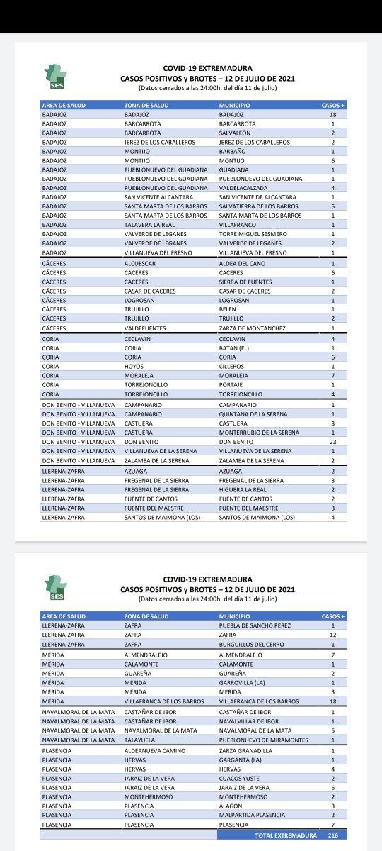 Conoce los municipios en los que se han confirmado los 216 positivos registrados en Extremadura