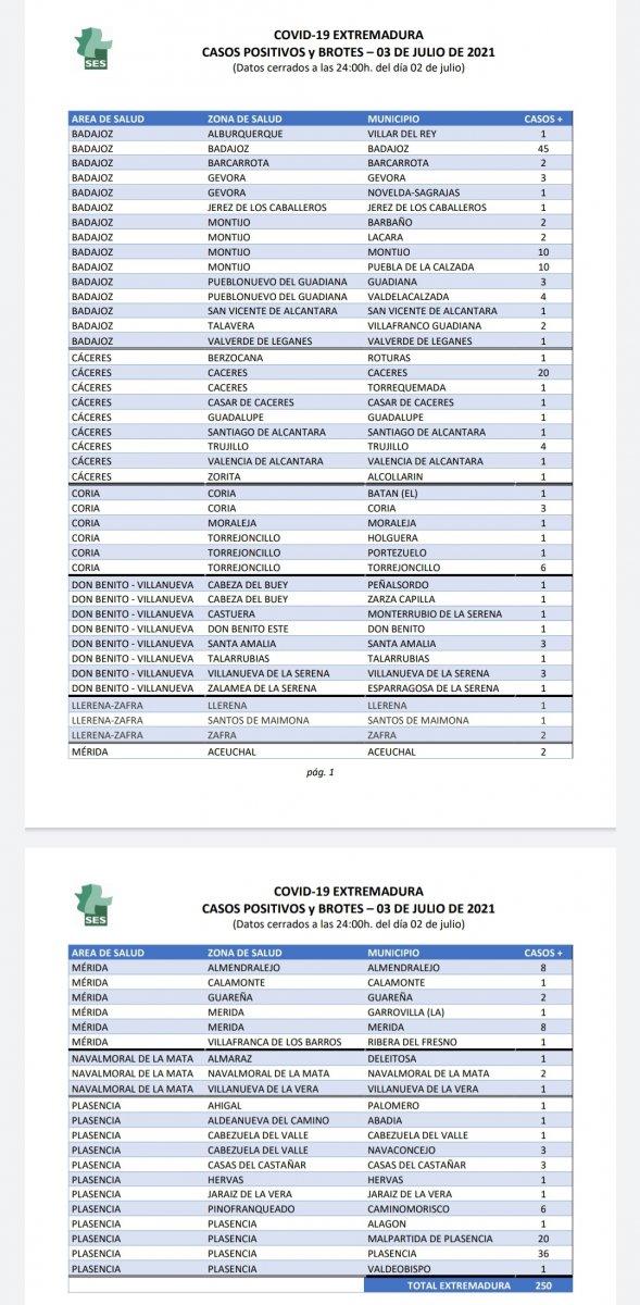 Municipios en los que se localizan los 250 nuevos positivos registrados en Extremadura