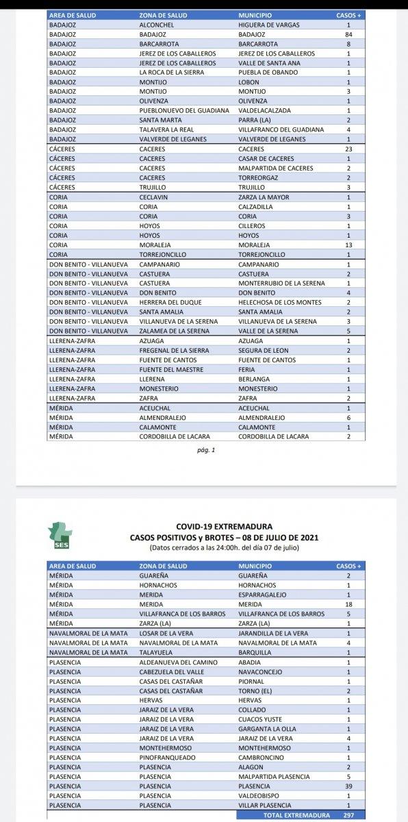Estos son los municipios de Extremadura que notifican casos de Covid este 8 de julio