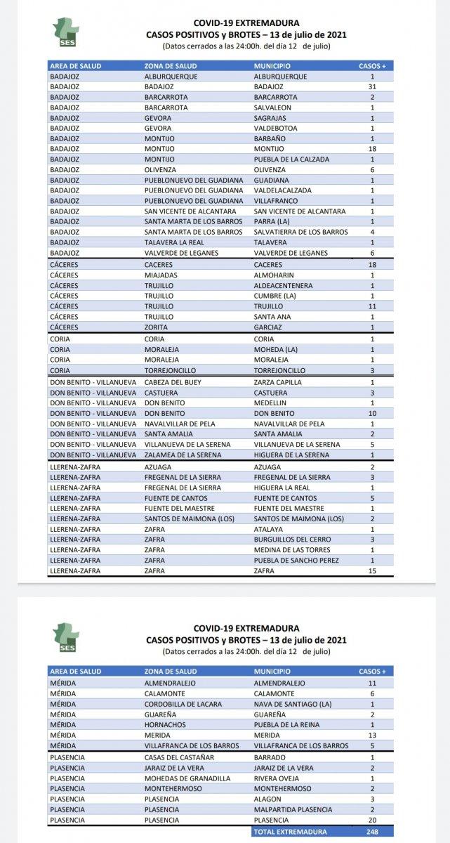 Estos son los municipios en los que se localizan los 248 casos y los 9 brotes declarados en Extremadura