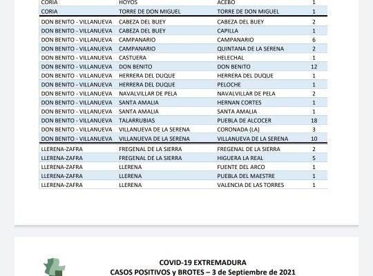 Estos son los municipios con nuevos casos de Covid-19 notificados este 3 de septiembre