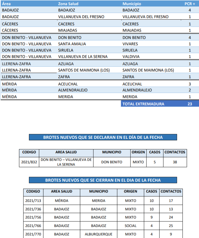 Consulta donde se ubican los 23 nuevos contagios y el brote de Covid-19 notificados este 26 de septiembre