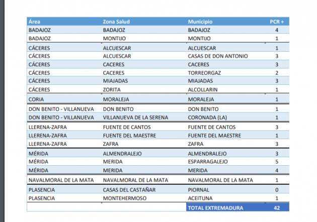 Estas son las localidades que suman nuevos contagios de Covid en Extremadura