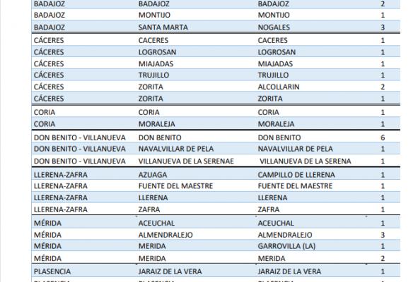 Estas son las poblaciones que suman positivos y brotes por coronavirus en Extremadura