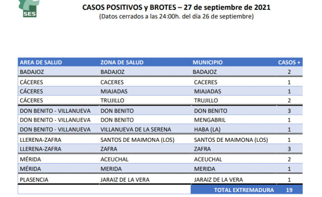 Estos son los municipios extremeños con nuevos casos y brotes de coronavirus
