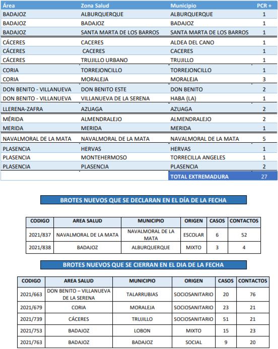 Localiza los casos y brotes registrados este 30 de septiembre en Extremadura