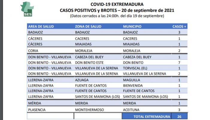 Estas son las localidades que notifican contagios y brotes de coronavirus