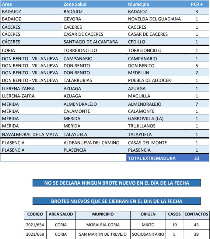 Consulta donde se ubican los 32 contagios registrados este 13 de septiembre en Extremadura
