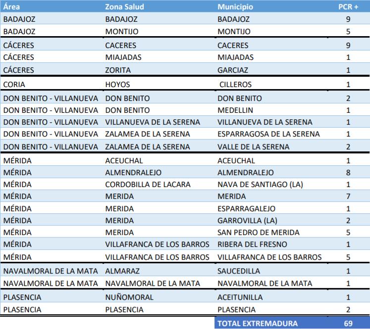 Localiza donde se encuentran los 69 nuevos casos y 3 brotes de Covid-19 notificados este 14 de septiembre
