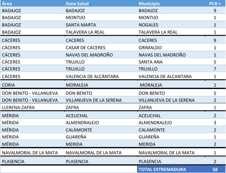 Localiza donde se ubican los casos y brotes registrados este 29 de septiembre en la región