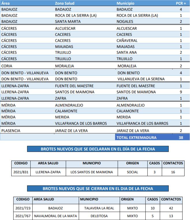 Conoce los municipios que suman nuevos casos de Covid-19 este 25 de septiembre