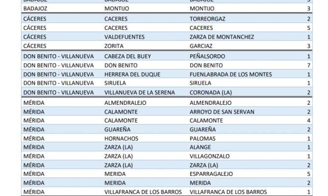 Estas son las poblaciones que confirman contagios y brotes esta jornada en Extremadura