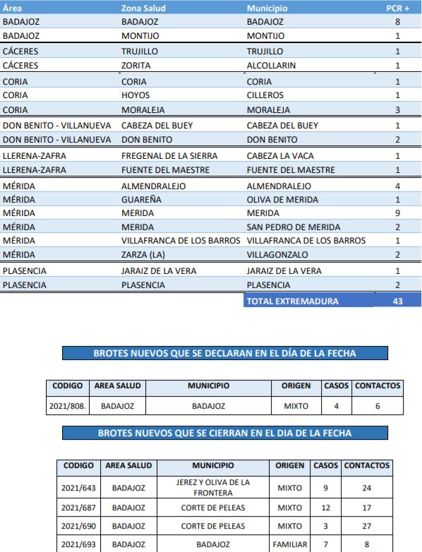 Conoce los casos y brotes registrados este 12 de septiembre en Extremadura