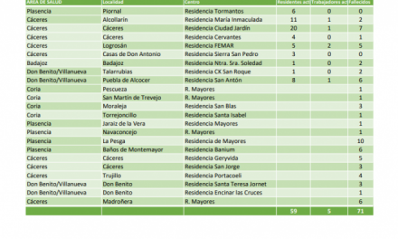 Conoce qué residencias de Extremadura tienen actualmente casos activos de Covid-19