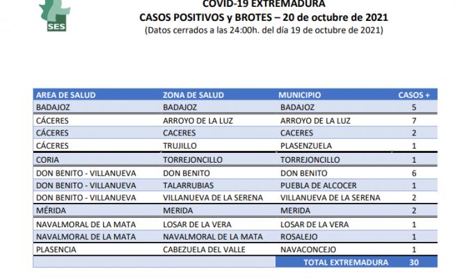 Extremadura confirma 30 positivos y dos brotes en Losar de la Vera y Arroyo de la Luz