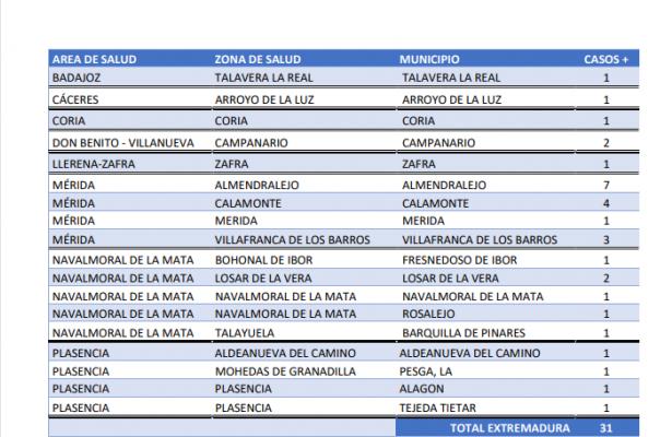 Extremadura suma 31 nuevos contagios y tres brotes en Aldeanueva, Campanario y Talavera