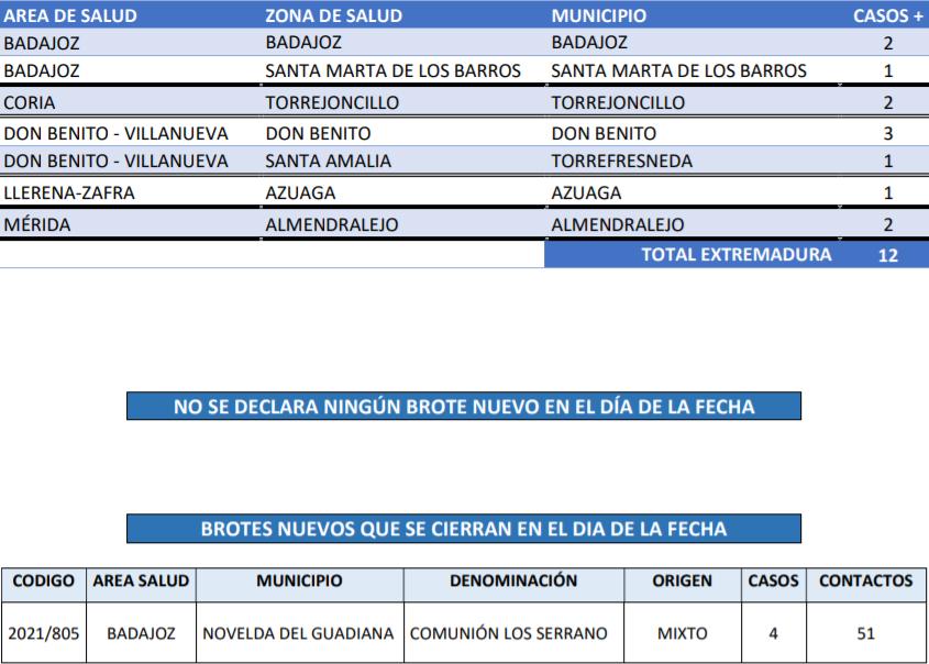 Consulta los casos de Covid-19 registrados este 11 de octubre en Extremadura