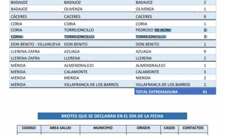 Localiza las poblaciones que suman casos de Covid-19 en Extremadura