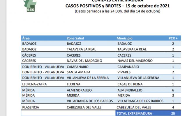 Localiza los municipios que suman casos de Covid y brotes esta jornada en Extremadura